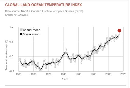PH-Climatechange-infographic